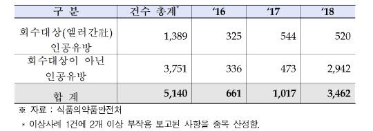 인공유방 부작용 접수 급증...3년간 5140건